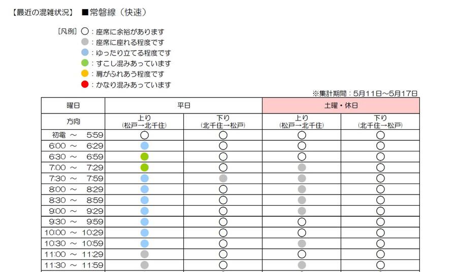 JR東日本は、新たに12線区13区間の過去約1週間の混雑状況を提供開始した。